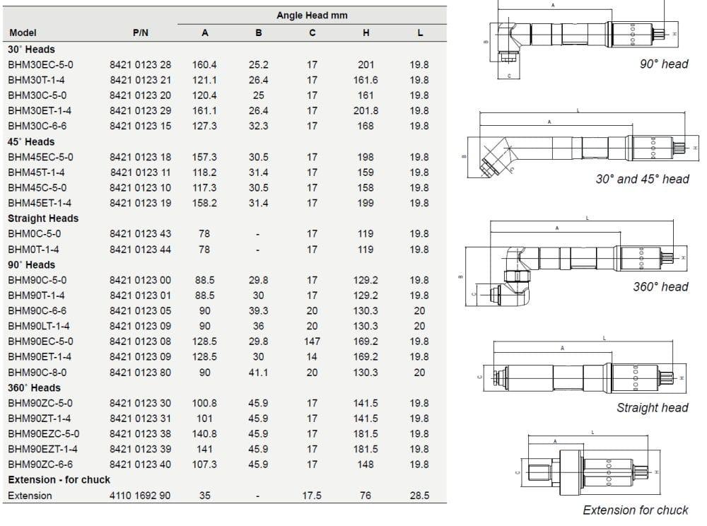 Atlas Copco Modular Multi Drill Angle Heads INFO