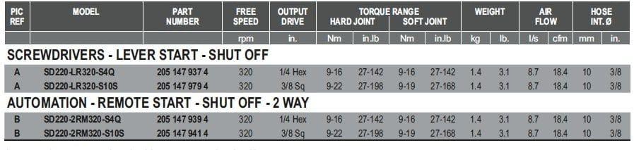 Desoutter High Torque Torque Control Screwdrivers 2