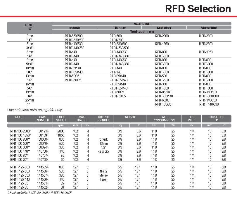 Desoutter RFD Drill