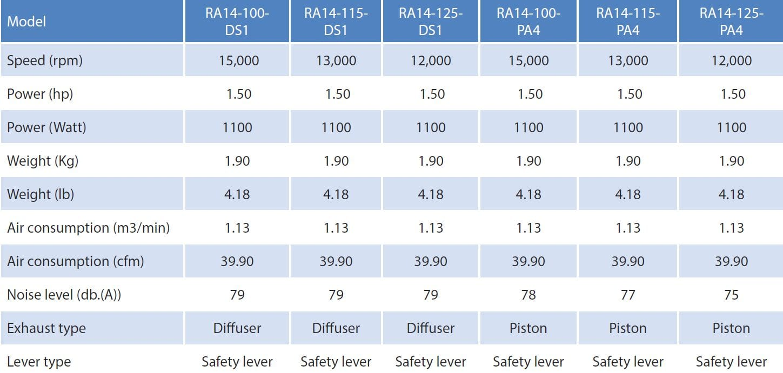 ATA RA14 100 DS1 RA14 115 DS1 RA14 125 DS1 RA14 100 SD1 Ra14 115 SD1 RA14 125 SD1 Grinder.2